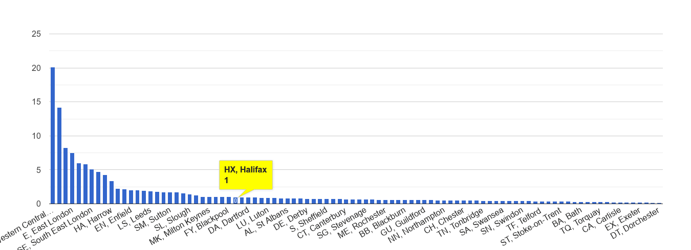 Halifax theft from the person crime rate rank
