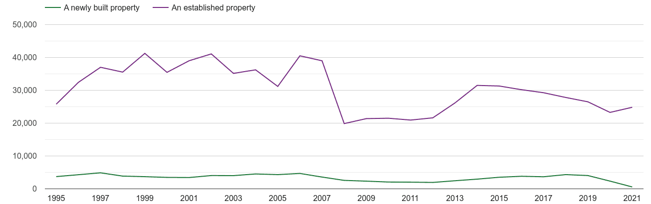 Hampshire annual sales of new homes and older homes