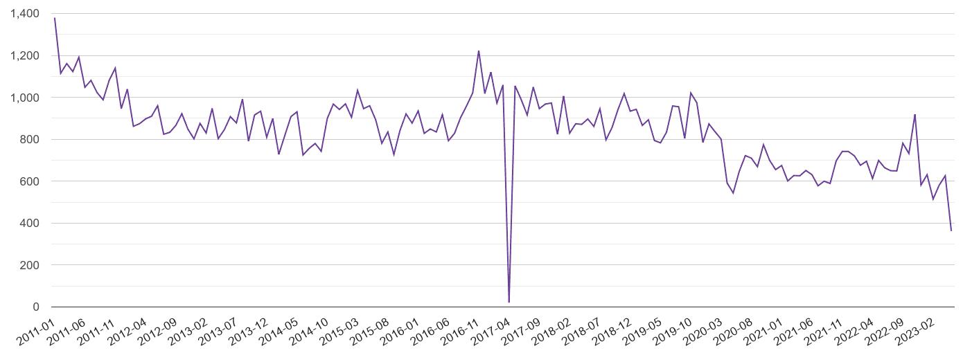 Hampshire burglary crime volume