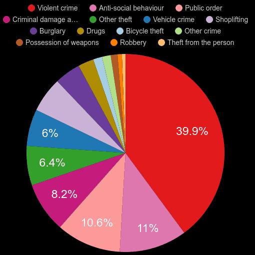 Hampshire crime statistics