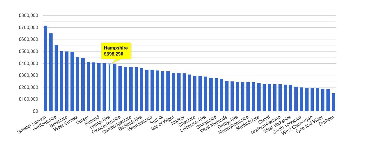 Hampshire house price rank