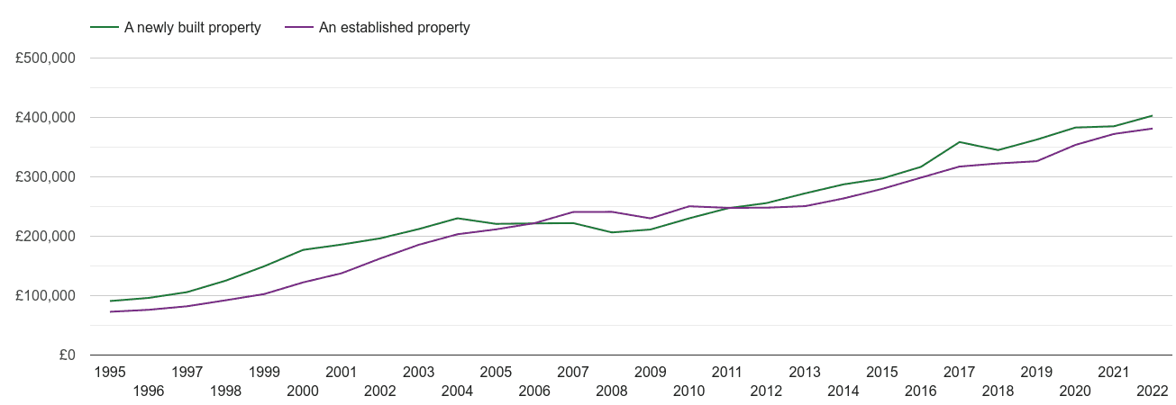Hampshire house prices new vs established