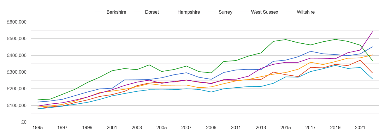 Hampshire new home prices and nearby counties