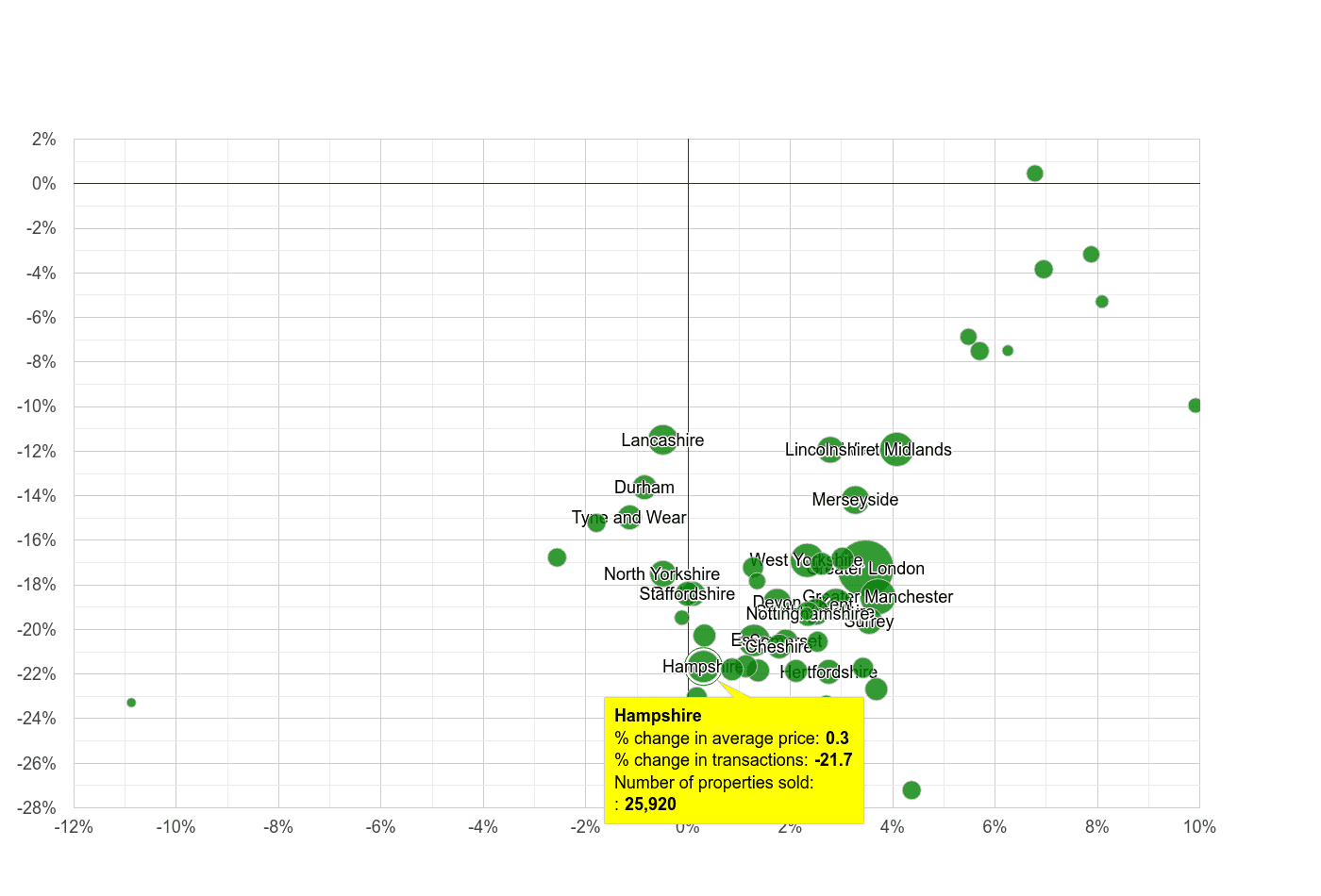 Hampshire property price and sales volume change relative to other counties