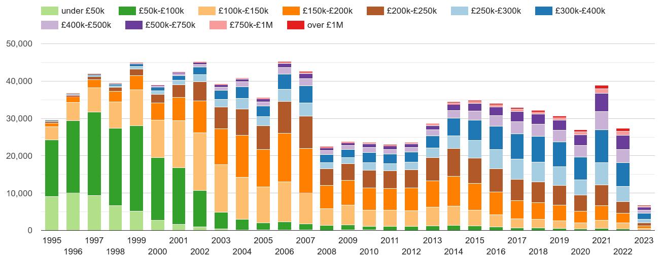 Hampshire property sales volumes