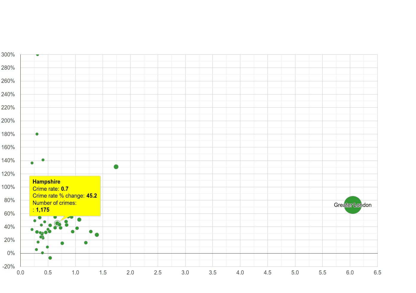 Hampshire theft from the person crime rate compared to other counties