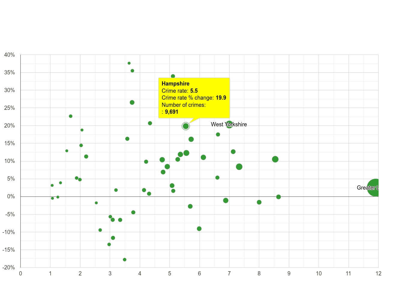 Hampshire vehicle crime rate compared to other counties