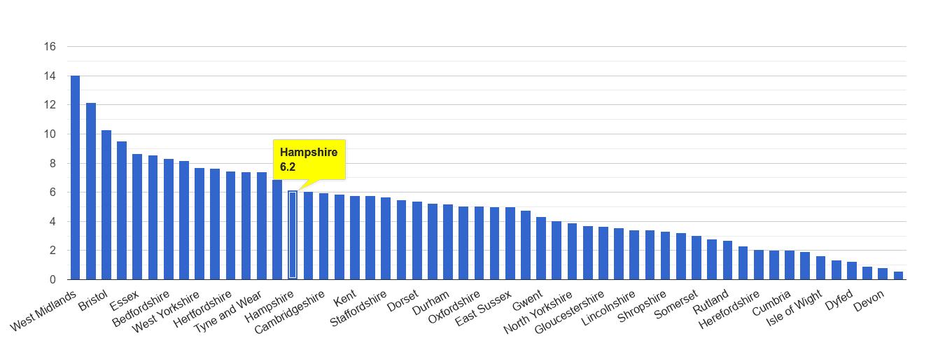 Hampshire vehicle crime rate rank