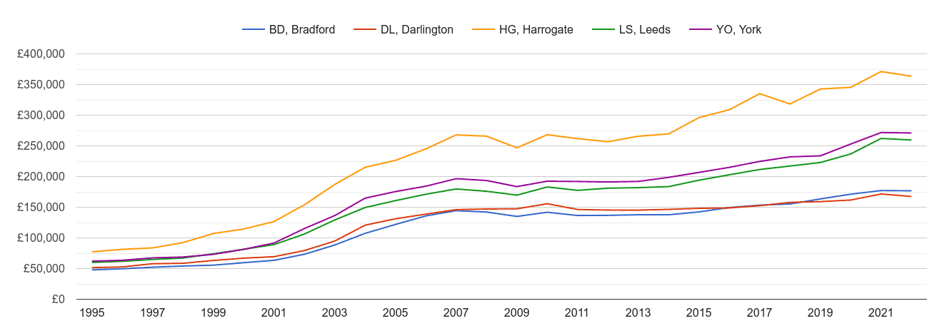 Harrogate house prices and nearby areas