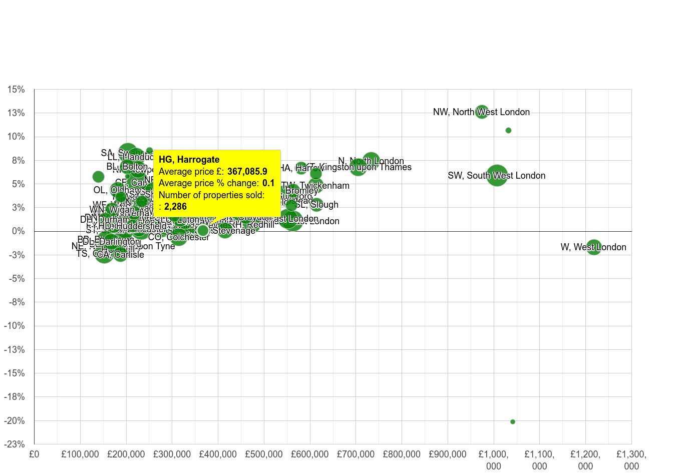 Harrogate house prices compared to other areas