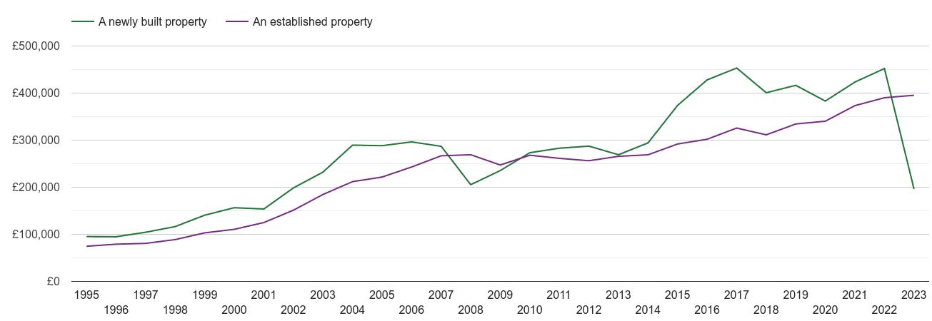 Harrogate house prices new vs established