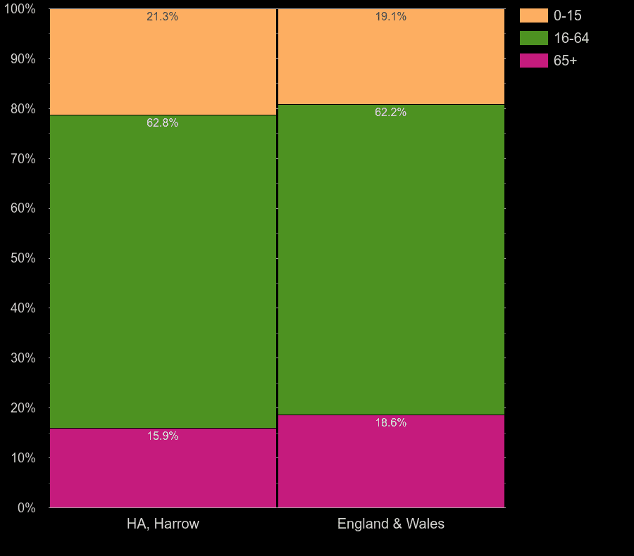 Harrow working age population share