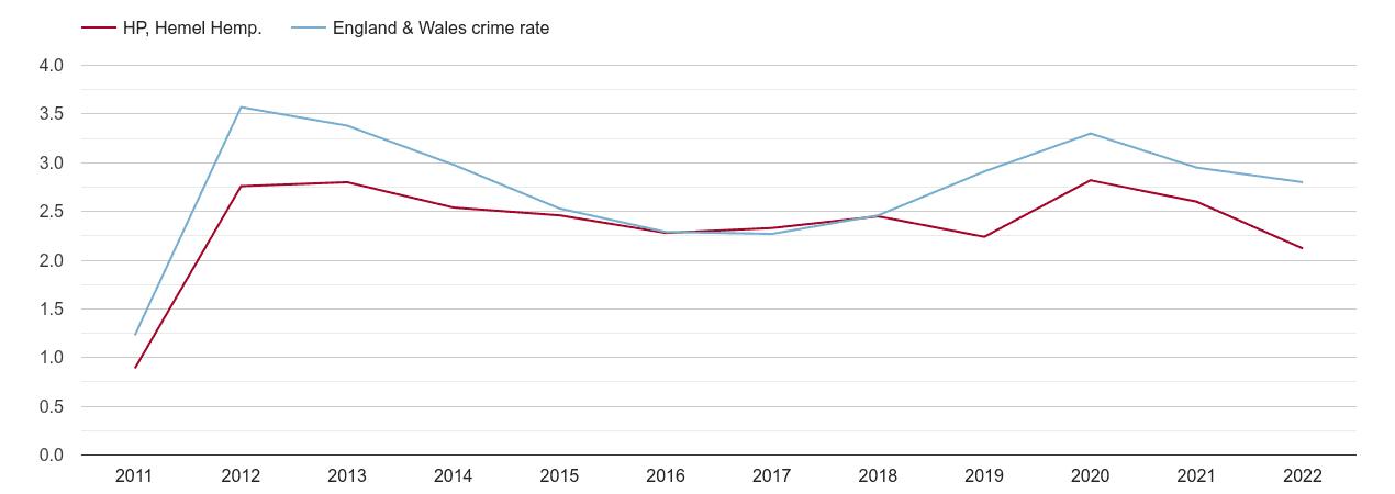 Hemel Hempstead drugs crime rate