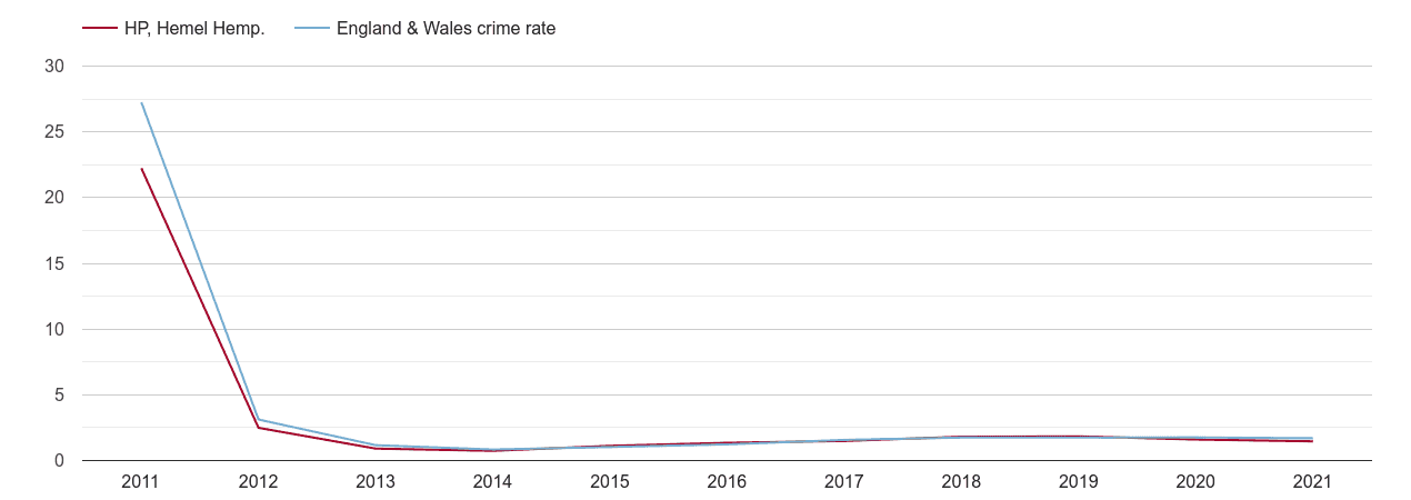 Hemel Hempstead other crime rate
