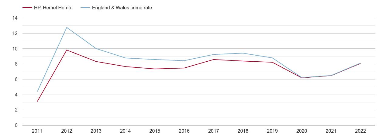 Hemel Hempstead other theft crime rate