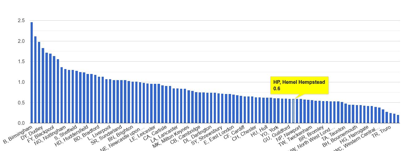 Hemel Hempstead possession of weapons crime rate rank