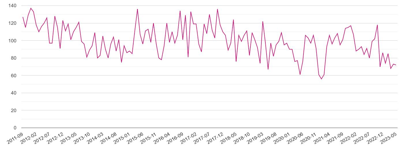 Hereford criminal damage and arson crime volume