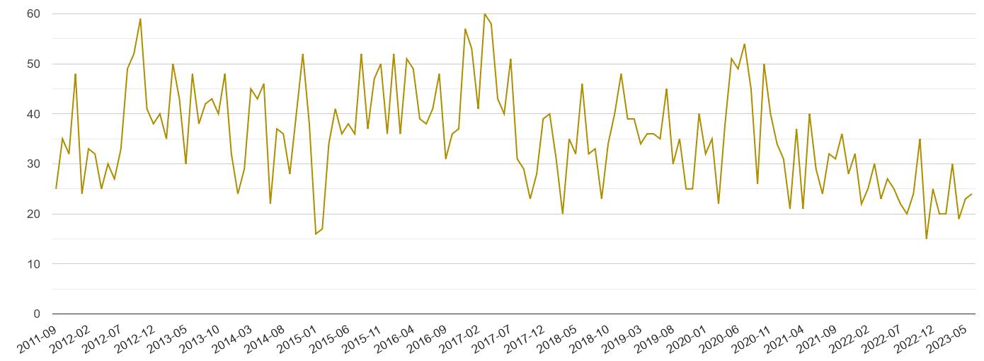 Hereford drugs crime volume