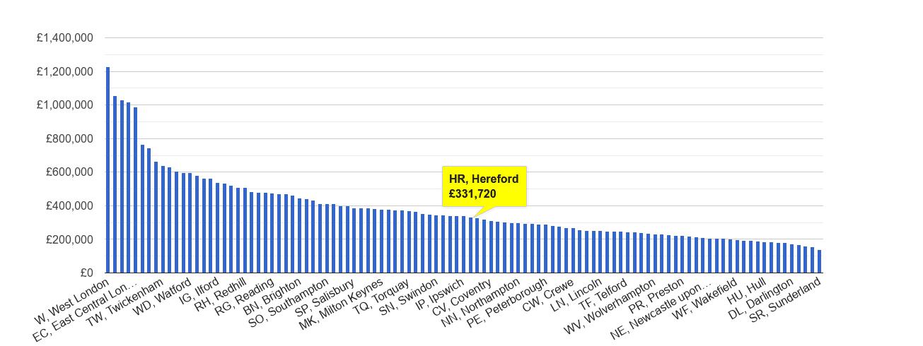 Hereford house price rank