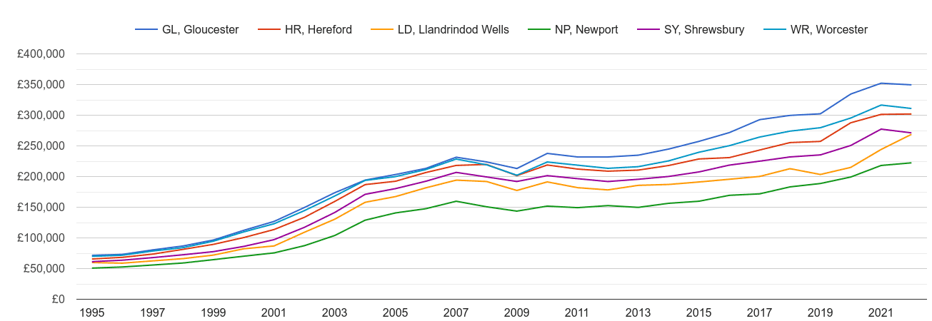 Hereford house prices and nearby areas