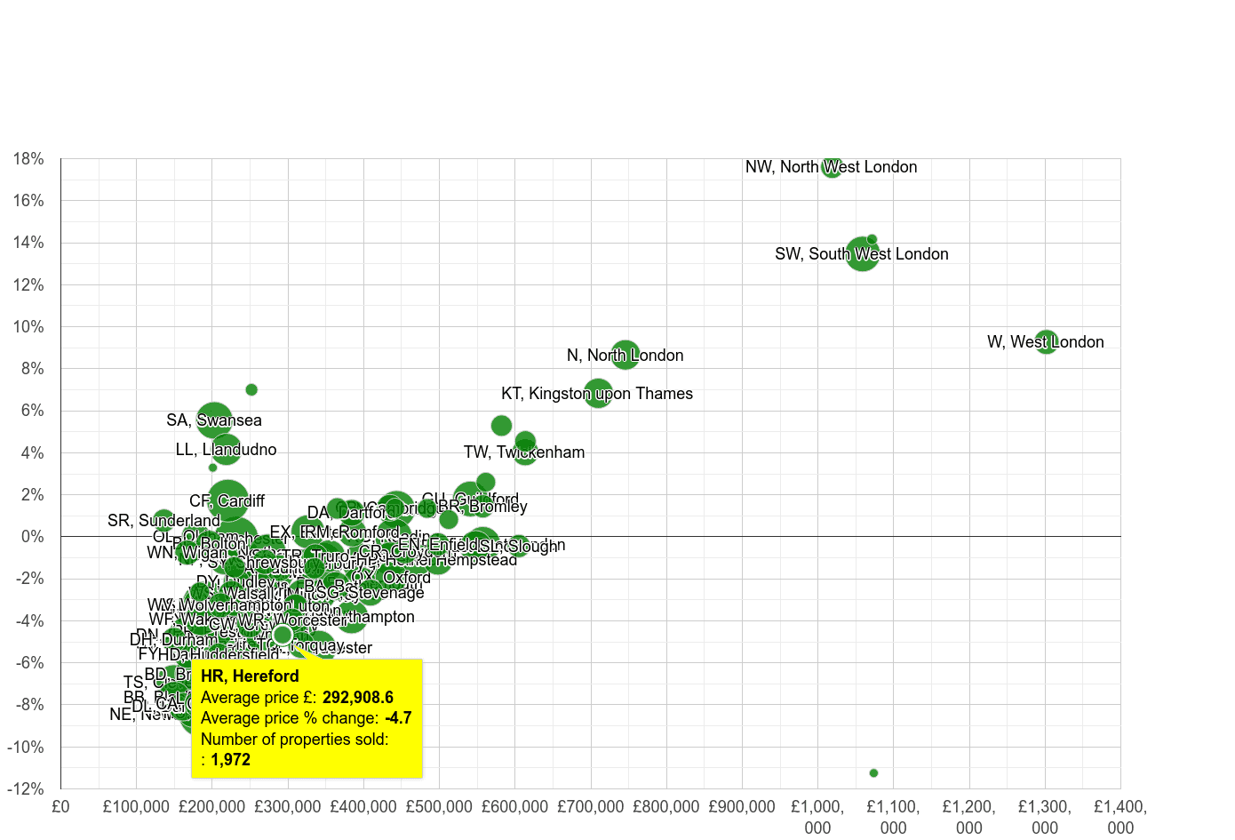 Hereford house prices compared to other areas