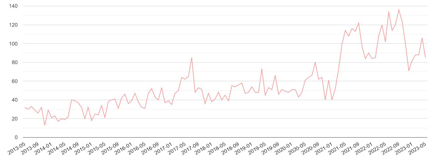 Hereford public order crime volume