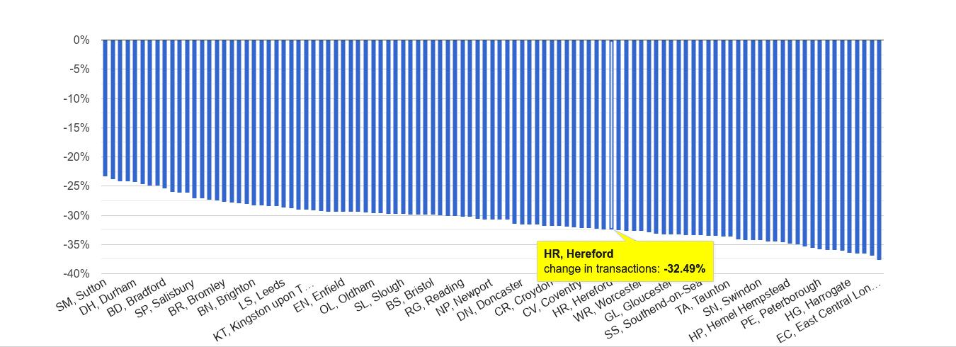 Hereford sales volume change rank