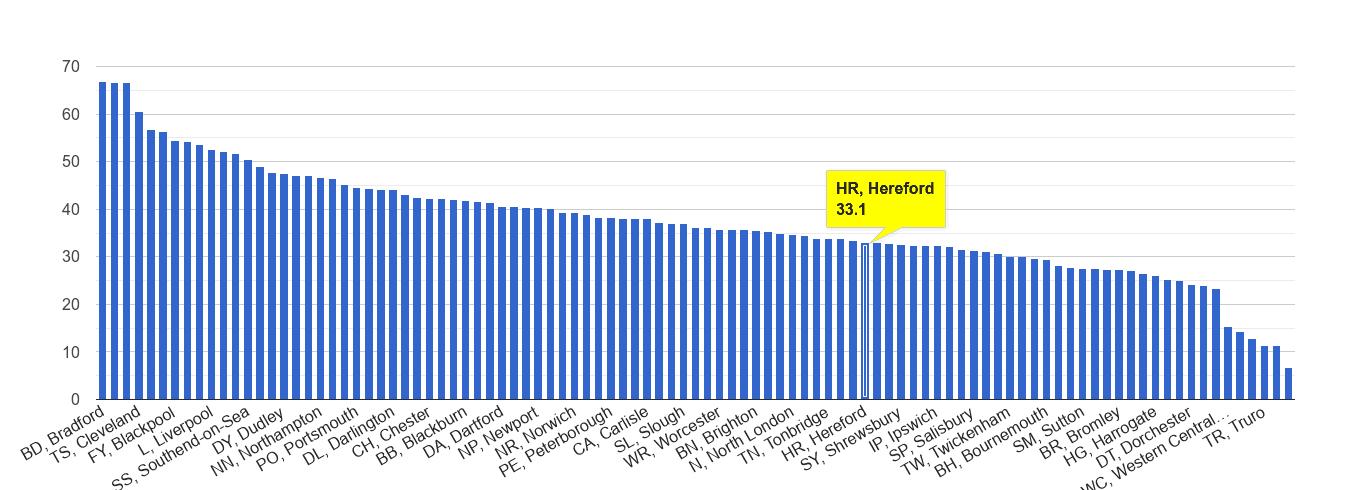 Hereford violent crime rate rank