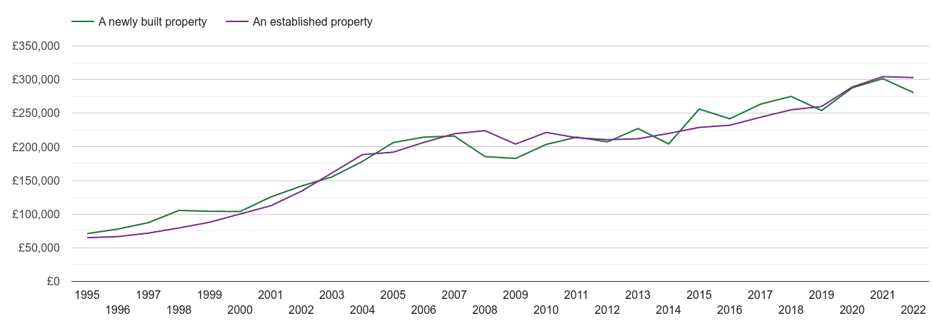 Herefordshire house prices new vs established