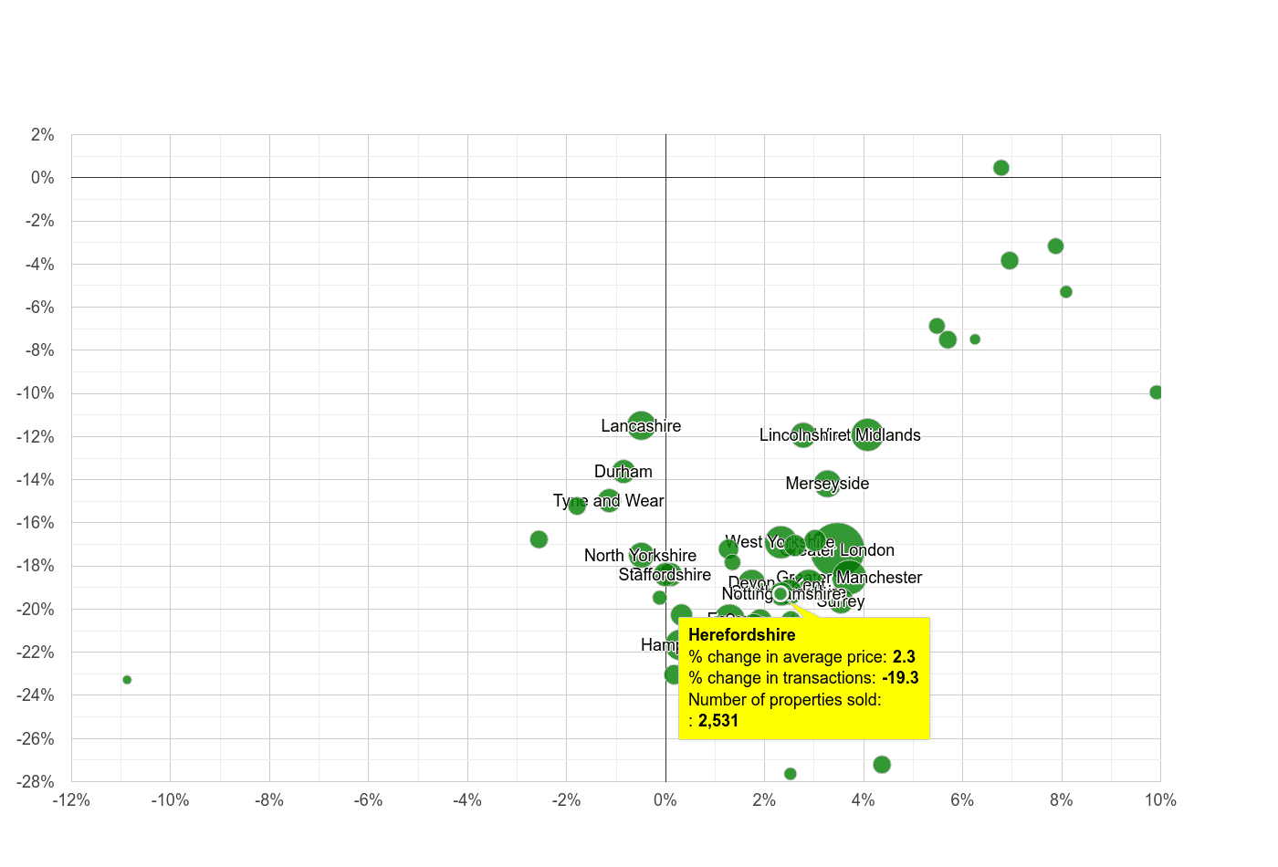 Herefordshire property price and sales volume change relative to other counties