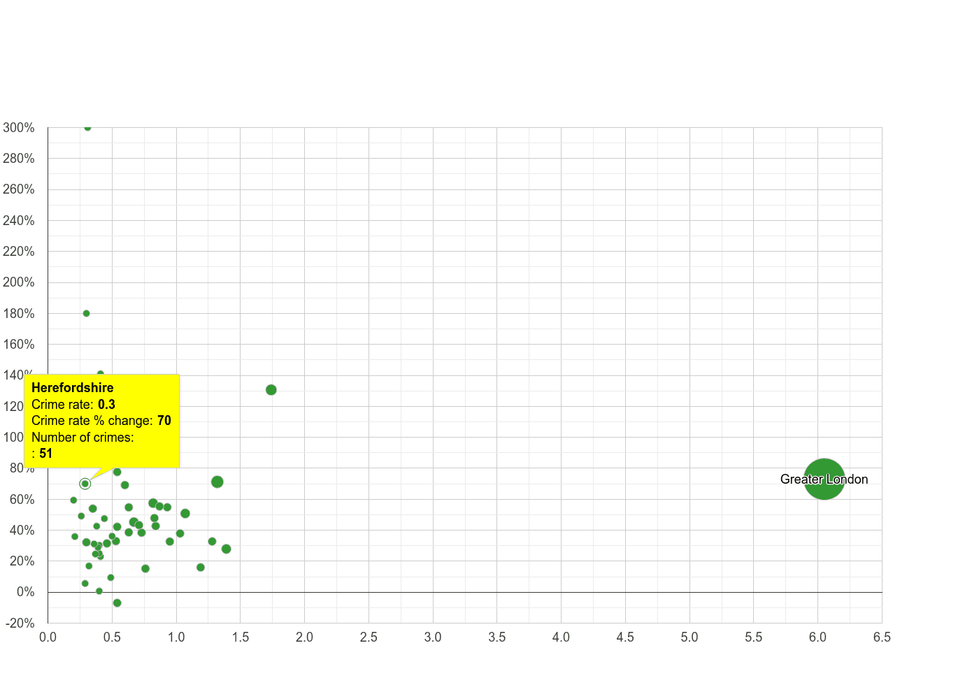 Herefordshire theft from the person crime rate compared to other counties
