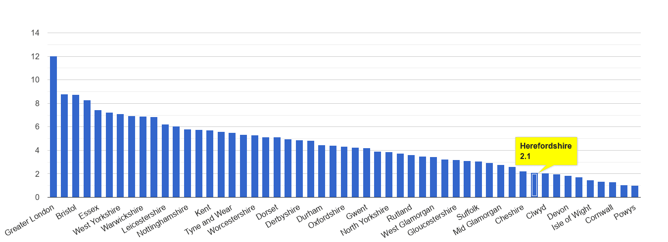 Herefordshire vehicle crime rate rank
