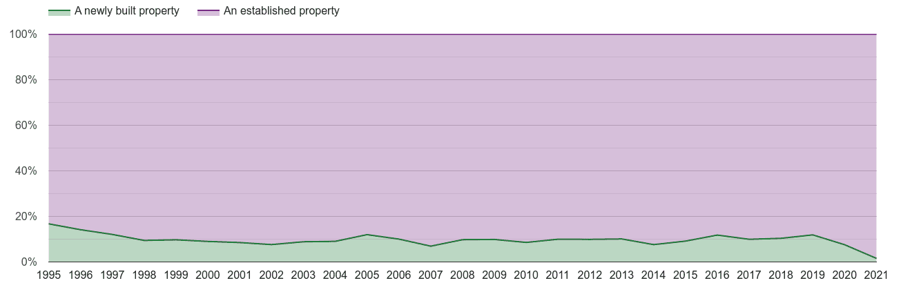 Hertfordshire annual sales share of new homes and older homes