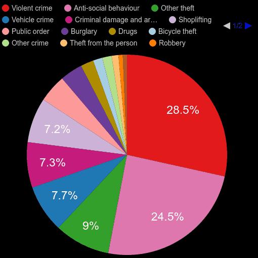 Hertfordshire crime statistics