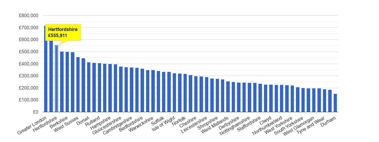 Hertfordshire house price rank