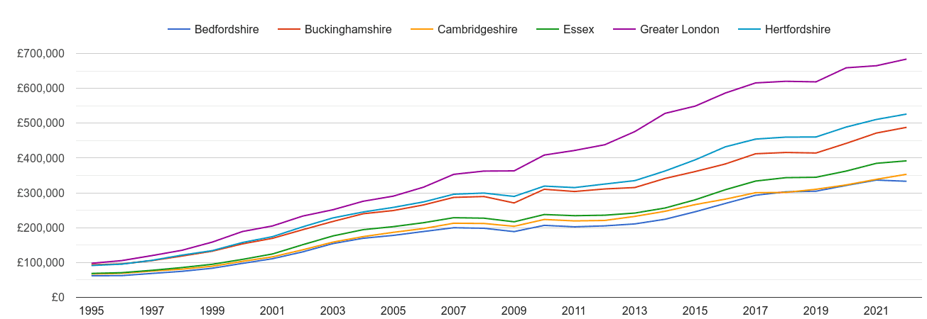 Hertfordshire house prices and nearby counties