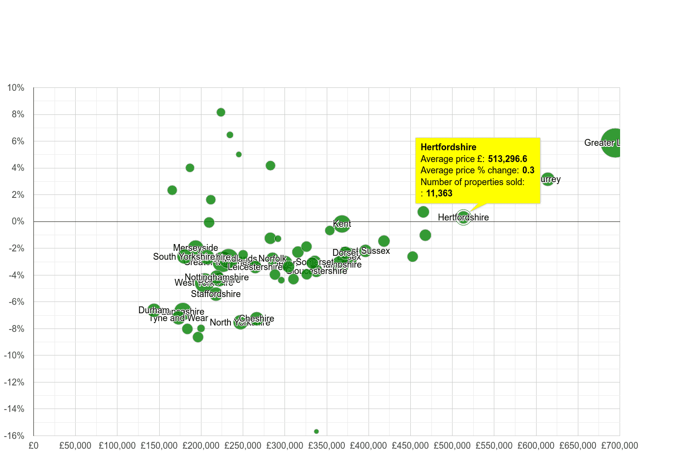 Hertfordshire house prices compared to other counties