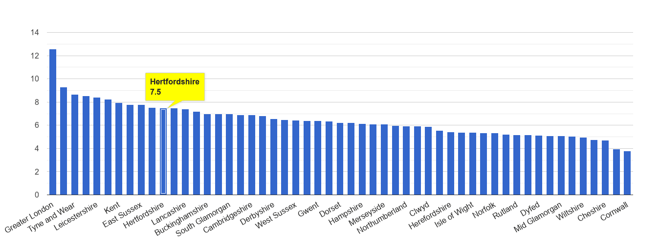 Hertfordshire other theft crime rate rank
