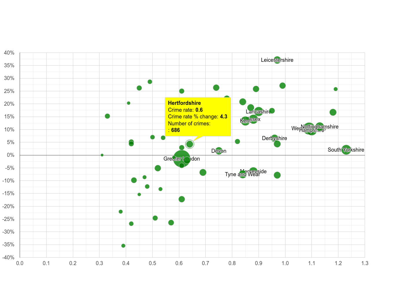 Hertfordshire possession of weapons crime rate compared to other counties