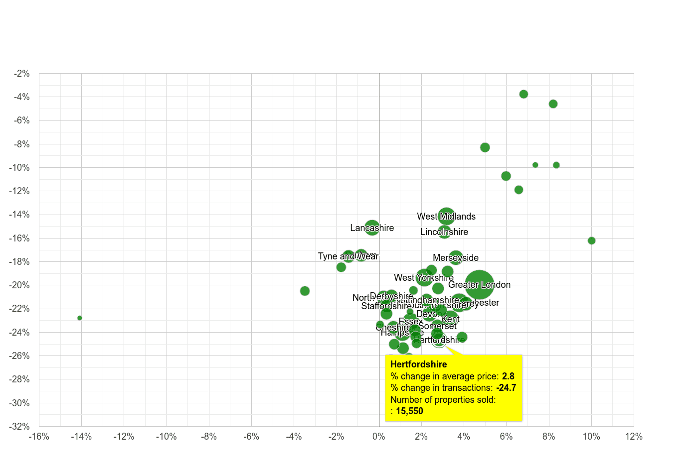 Hertfordshire property price and sales volume change relative to other counties
