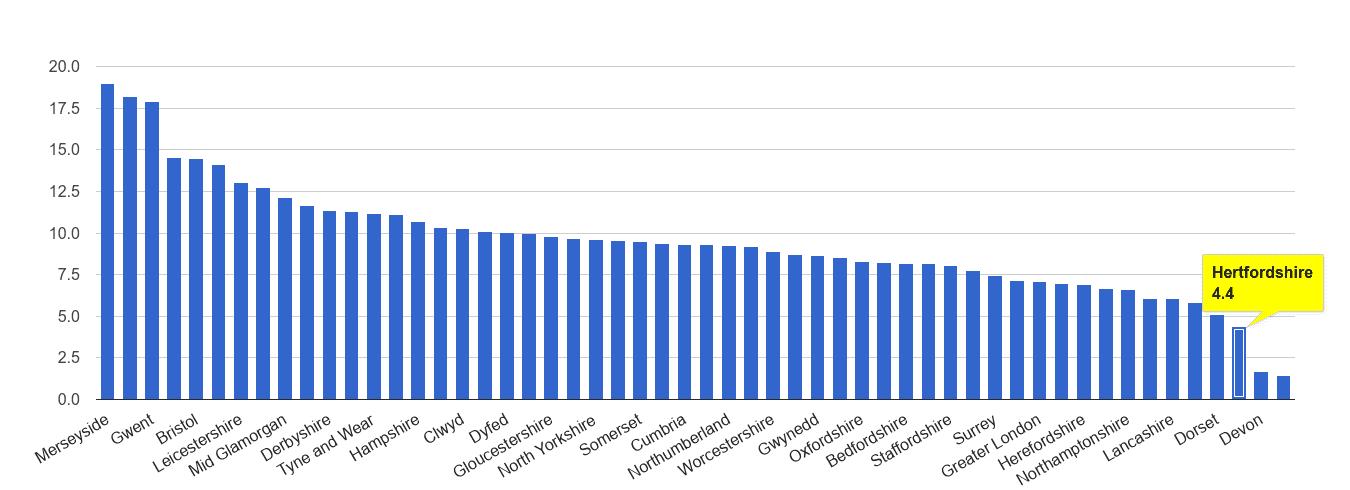 Hertfordshire public order crime rate rank