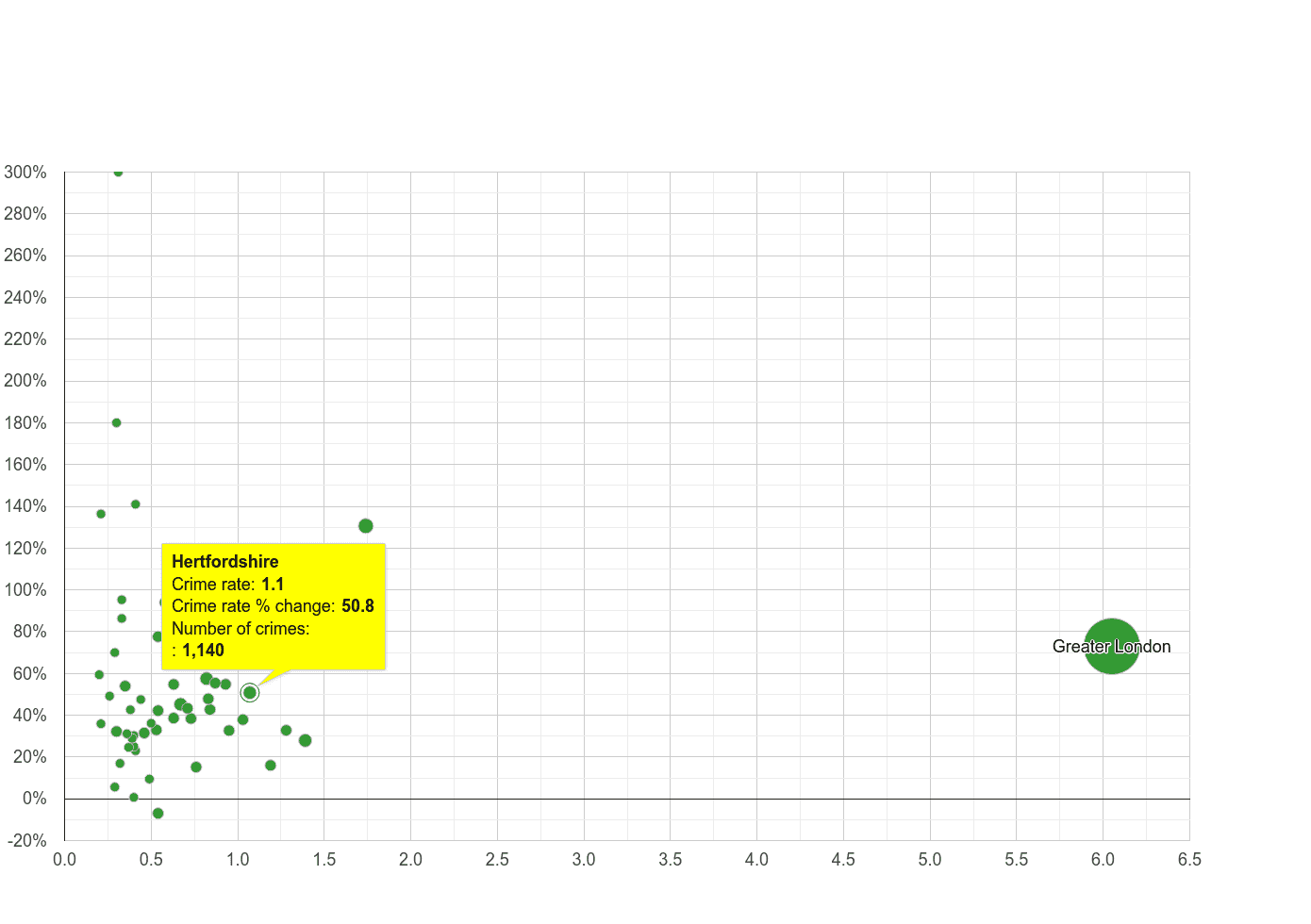 Hertfordshire theft from the person crime rate compared to other counties
