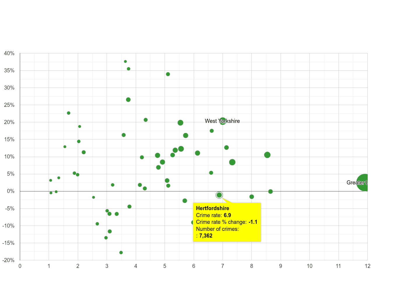Hertfordshire vehicle crime rate compared to other counties