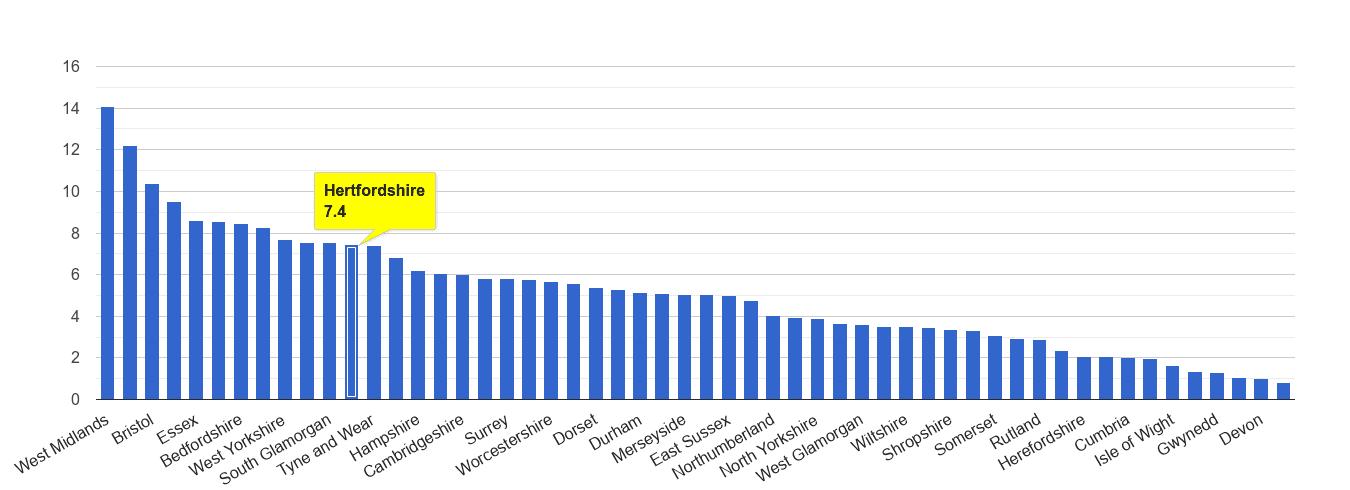 Hertfordshire vehicle crime rate rank