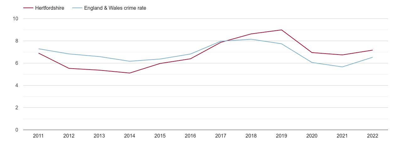 Hertfordshire vehicle crime rate