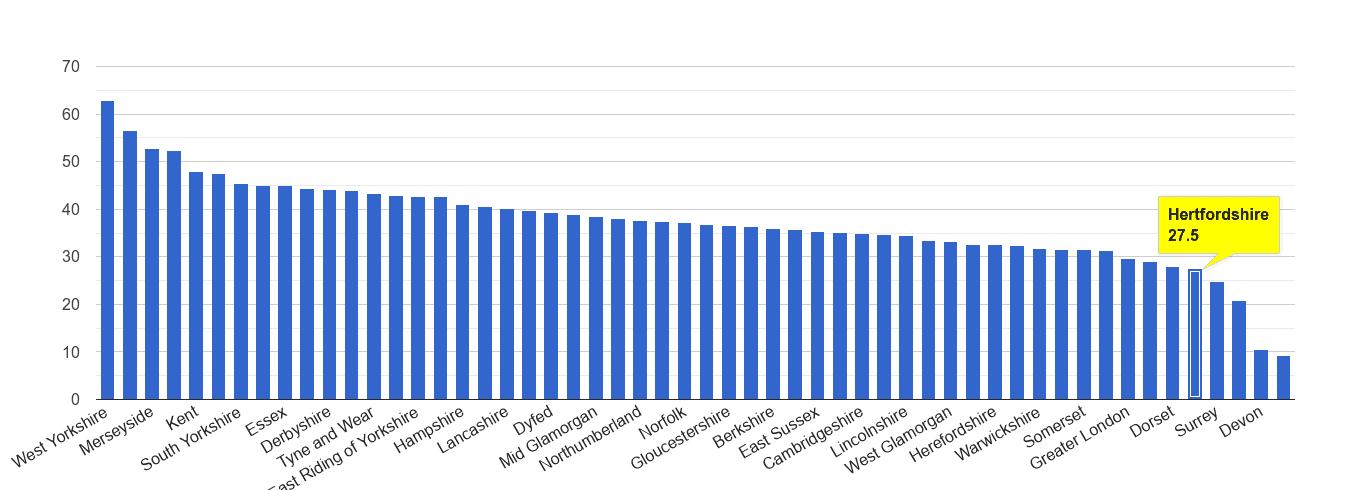 Hertfordshire violent crime rate rank