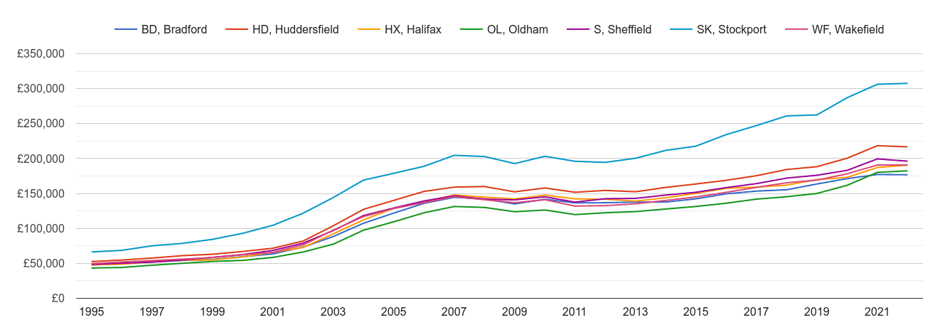 Huddersfield house prices and nearby areas