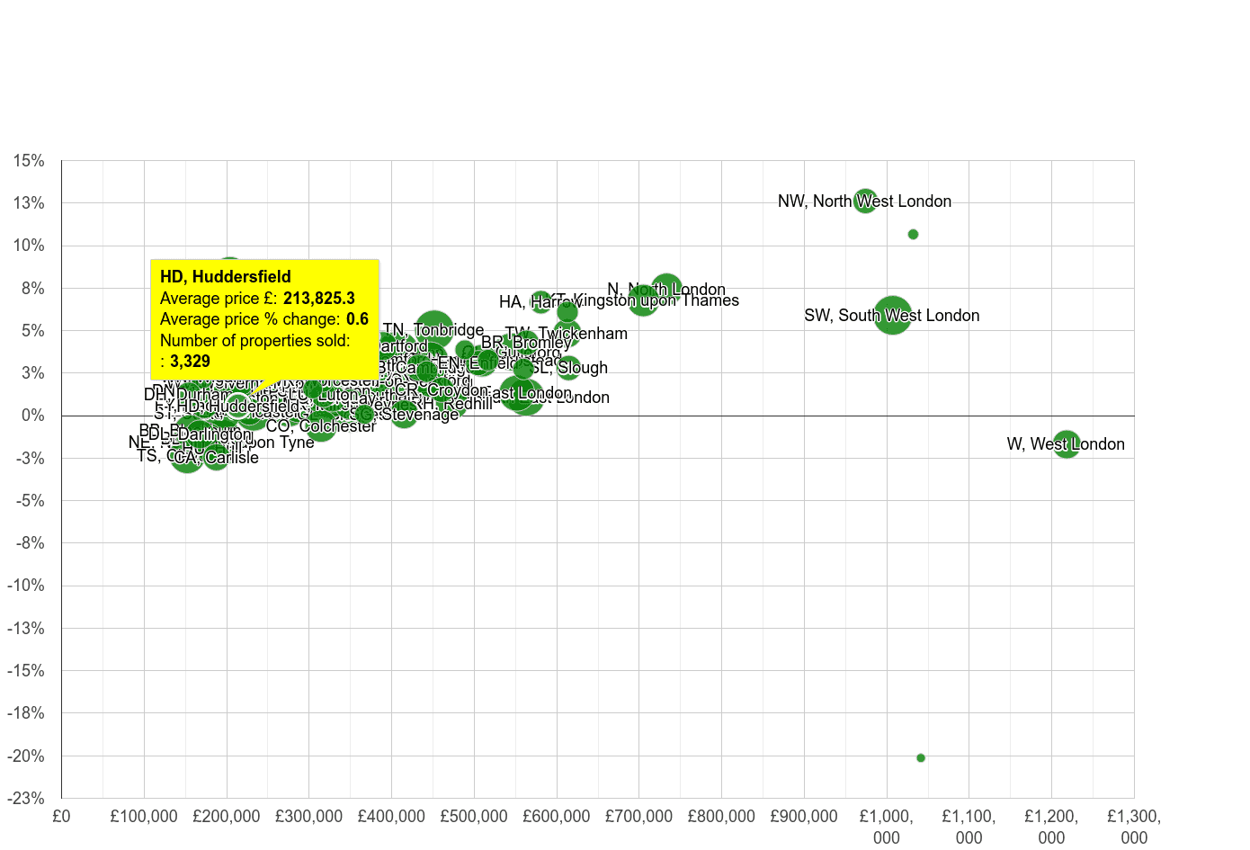 Huddersfield house prices compared to other areas