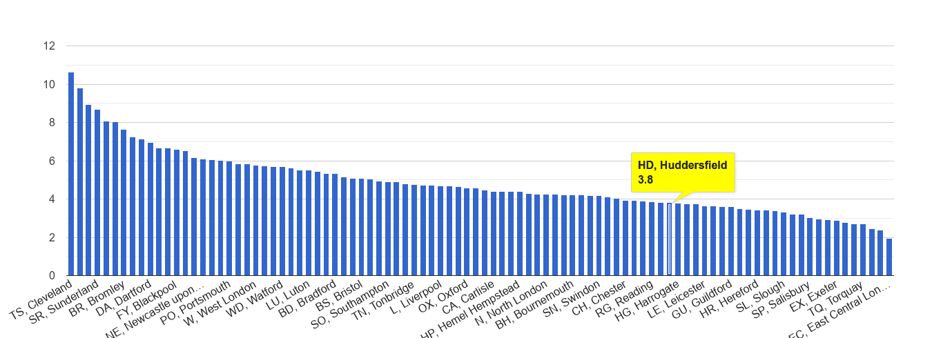 Huddersfield shoplifting crime rate rank