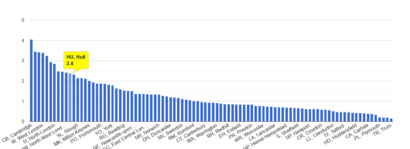 Hull bicycle theft crime rate rank